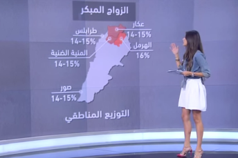 What is the percentage of Lebanese women who get married before the age of 18? (video)